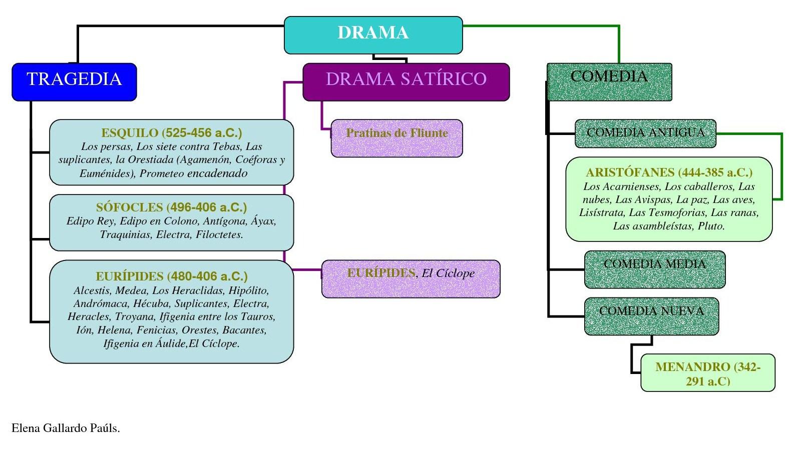 El teatro griego ii la tragedia el vellocino de oro - Diferencia entre arquitectura moderna y contemporanea ...